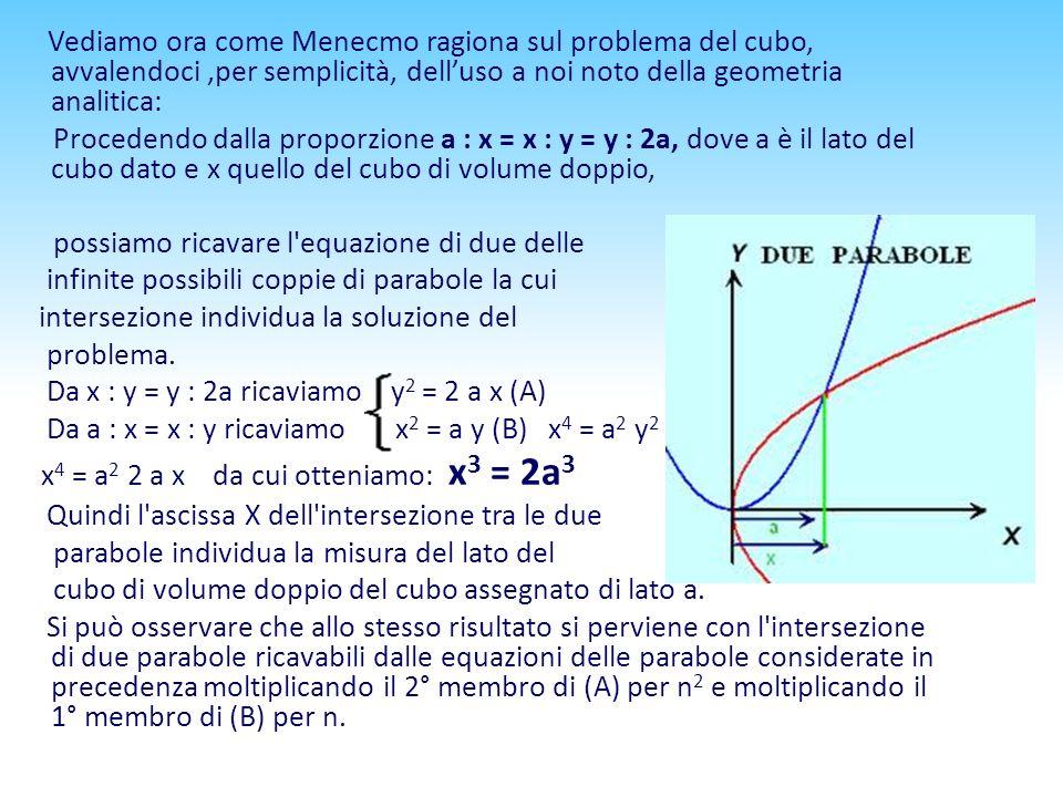 Vediamo ora come Menecmo ragiona sul problema del cubo, avvalendoci ,per semplicità, dell'uso a noi noto della geometria analitica: