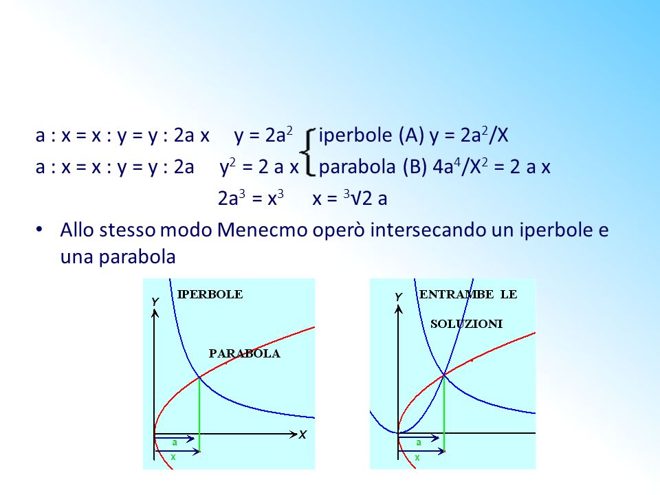 a : x = x : y = y : 2a x y = 2a2 iperbole (A) y = 2a2/X