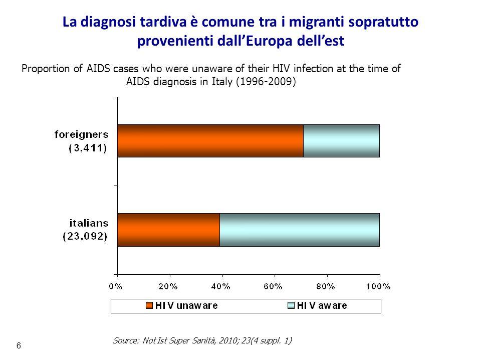 La diagnosi tardiva è comune tra i migranti sopratutto