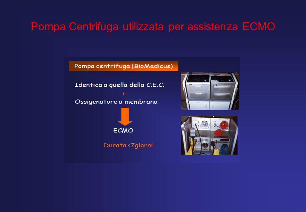 Pompa Centrifuga utilizzata per assistenza ECMO