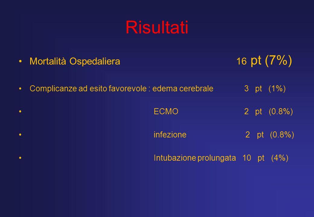 Risultati Mortalità Ospedaliera 16 pt (7%)