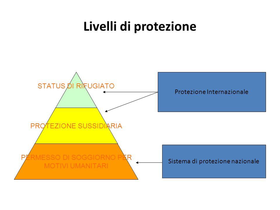 Livelli di protezione Protezione Internazionale PROTEZIONE SUSSIDIARIA