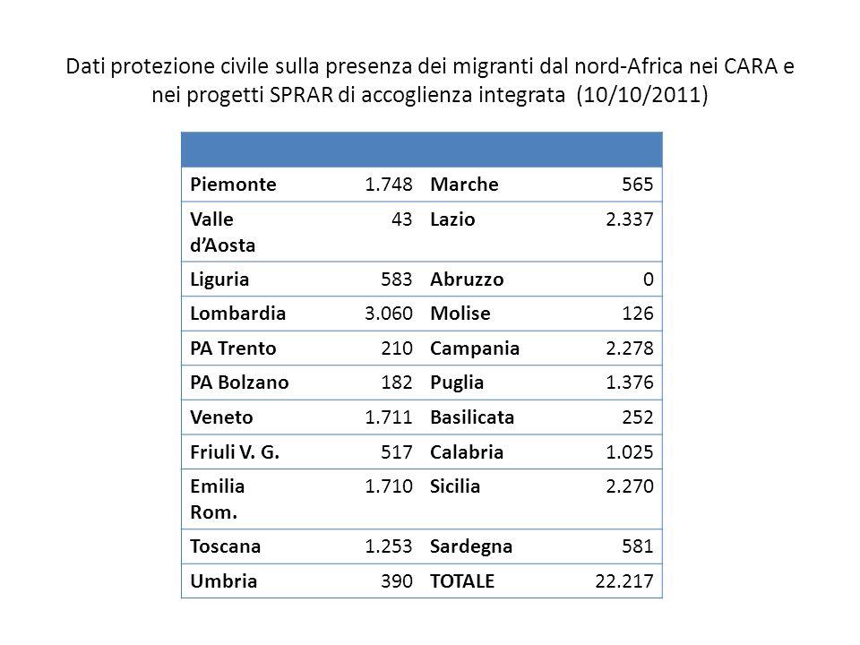 Dati protezione civile sulla presenza dei migranti dal nord-Africa nei CARA e nei progetti SPRAR di accoglienza integrata (10/10/2011)