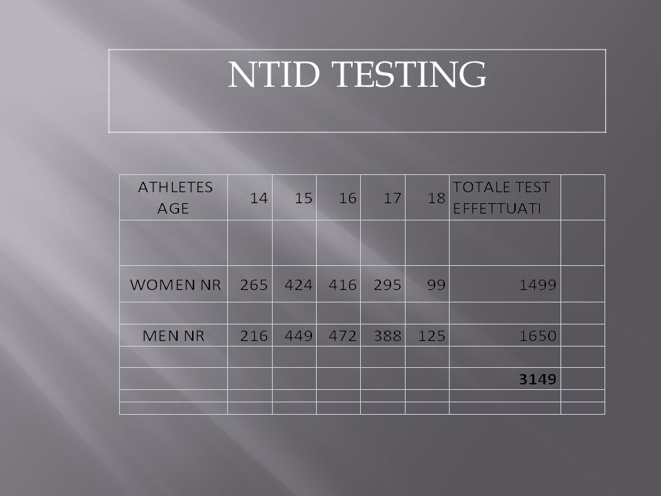 NTID TESTING More women tested at 14 because biological more than cronological