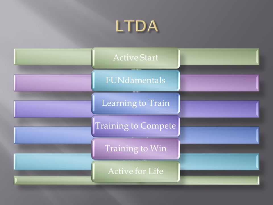 LTDA Active Start FUNdamentals Learning to Train Training to Compete