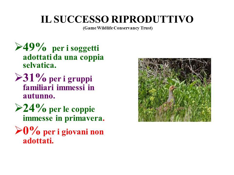 IL SUCCESSO RIPRODUTTIVO (Game Wildlife Conservancy Trust)
