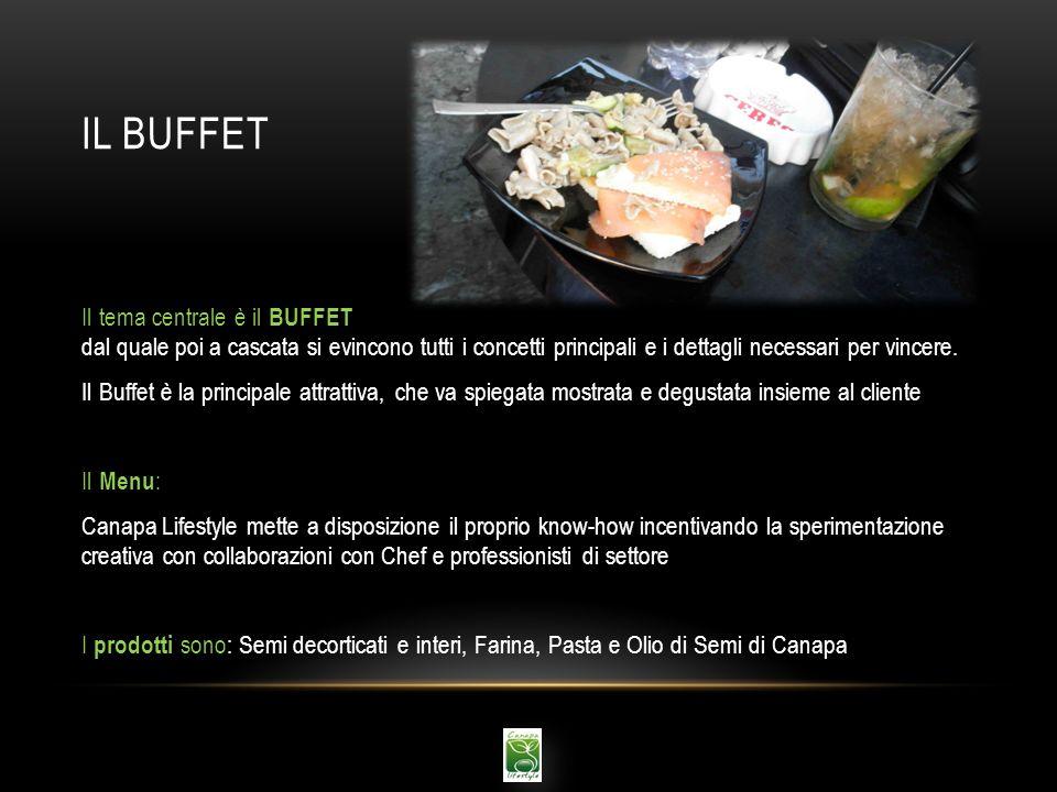 Il buffet Il tema centrale è il BUFFET dal quale poi a cascata si evincono tutti i concetti principali e i dettagli necessari per vincere.