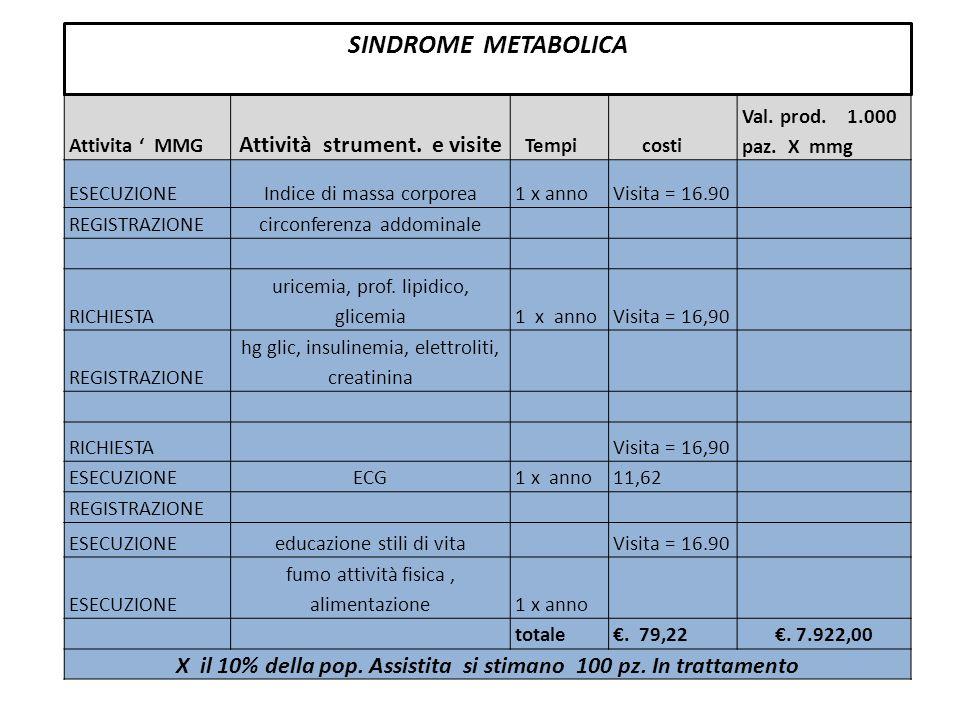SINDROME METABOLICA Attività strument. e visite