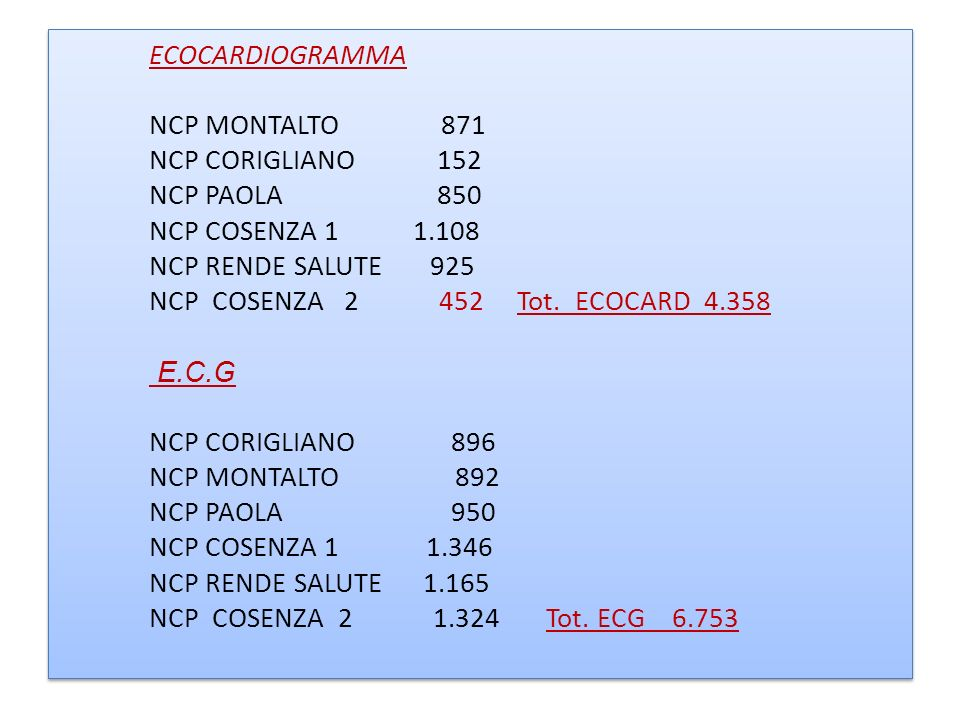 ECOCARDIOGRAMMA NCP MONTALTO 871 NCP CORIGLIANO 152 NCP PAOLA 850 NCP COSENZA 1 1.108 NCP RENDE SALUTE 925 NCP COSENZA 2 452 Tot.