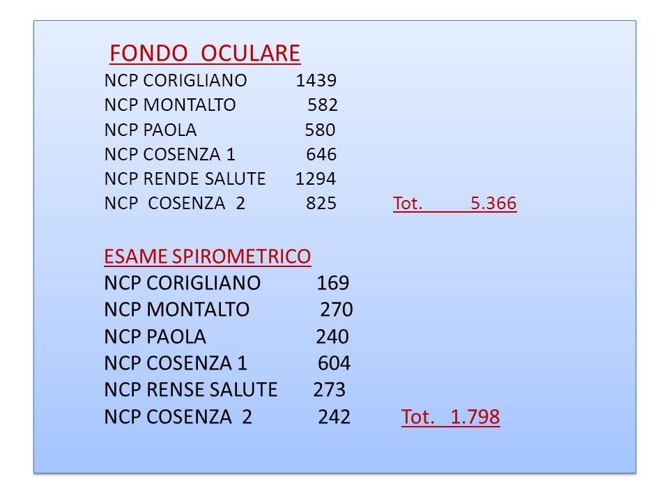 FONDO OCULARE NCP CORIGLIANO 1439 NCP MONTALTO 582 NCP PAOLA 580 NCP COSENZA 1 646 NCP RENDE SALUTE 1294 NCP COSENZA 2 825 Tot.