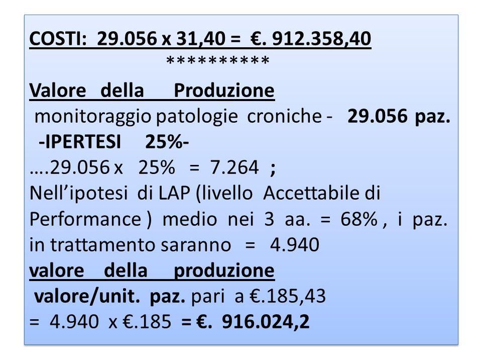COSTI: 29. 056 x 31,40 = €. 912. 358,40. Valore della