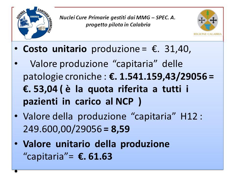 Costo unitario produzione = €. 31,40,