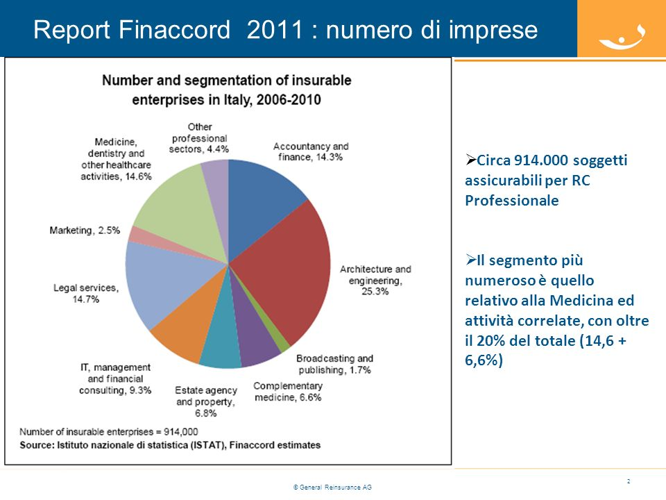 Report Finaccord 2011 : numero di imprese
