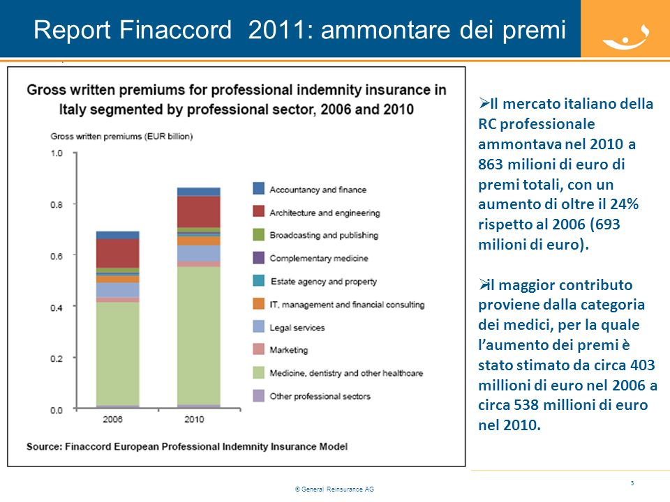 Report Finaccord 2011: ammontare dei premi