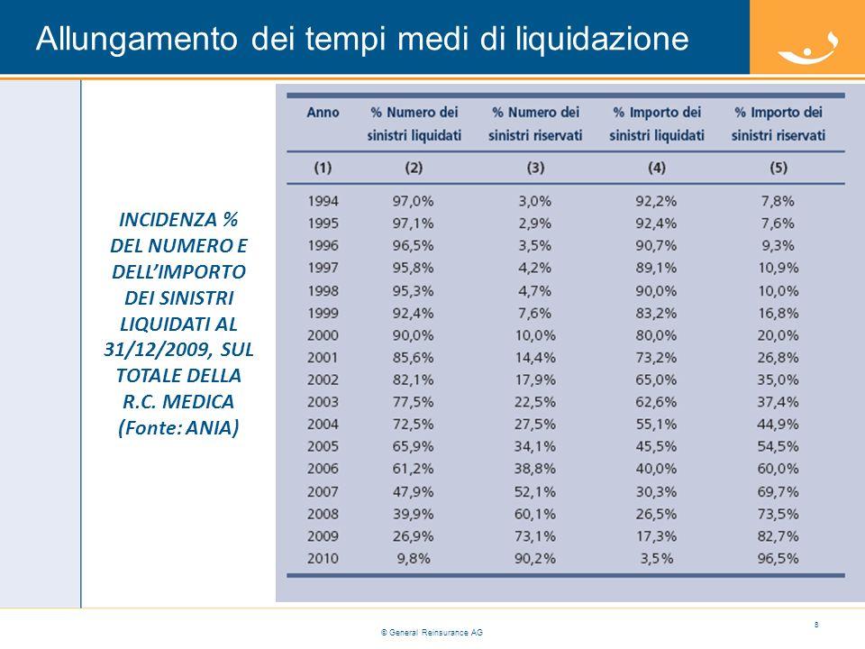 Allungamento dei tempi medi di liquidazione