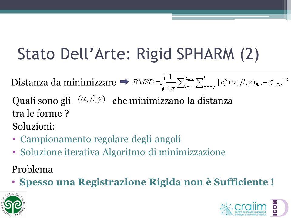 Stato Dell'Arte: Rigid SPHARM (2)