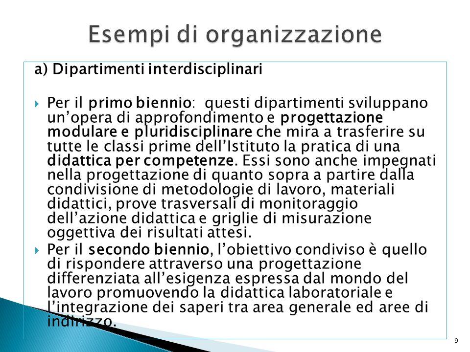 Esempi di organizzazione