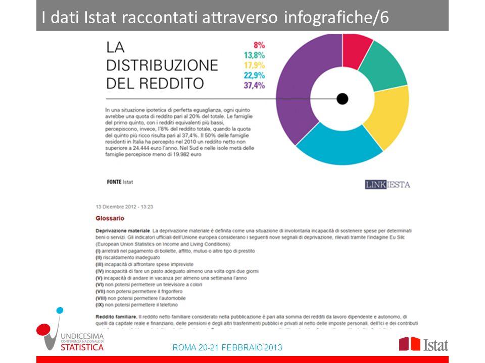 I dati Istat raccontati attraverso infografiche/6