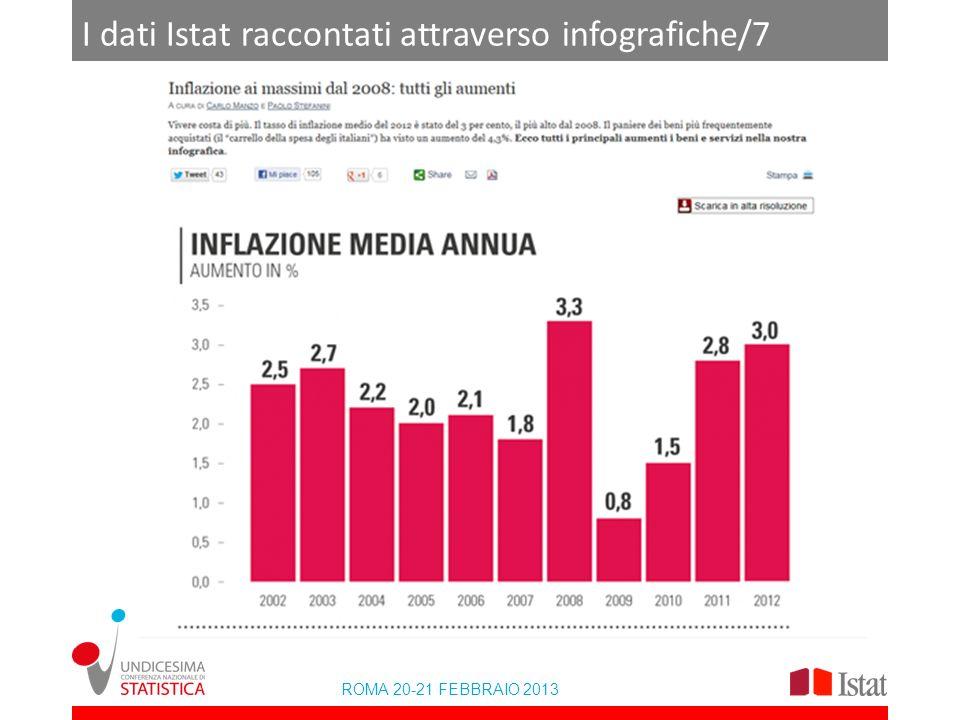I dati Istat raccontati attraverso infografiche/7