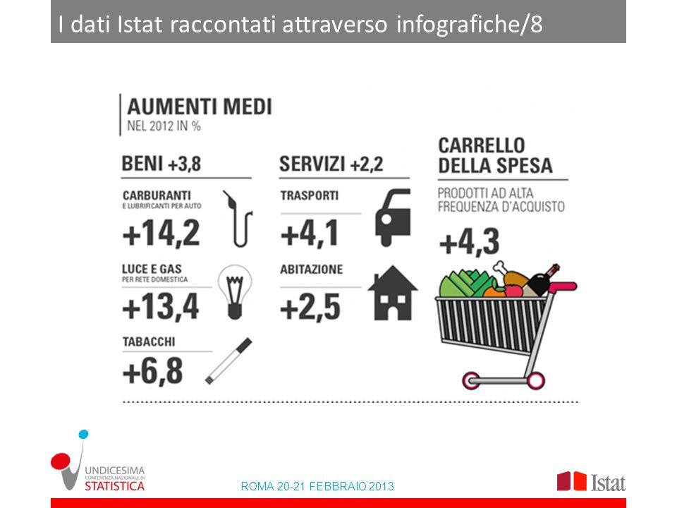 I dati Istat raccontati attraverso infografiche/8