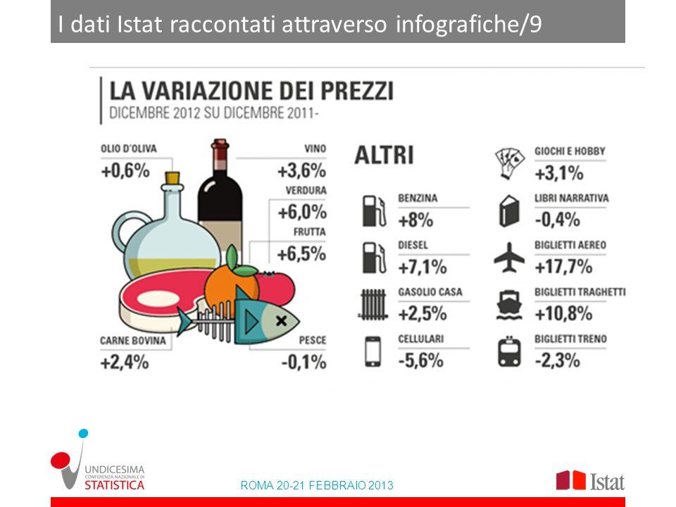 I dati Istat raccontati attraverso infografiche/9