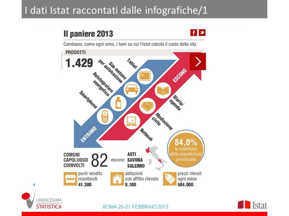 I dati Istat raccontati dalle infografiche/1