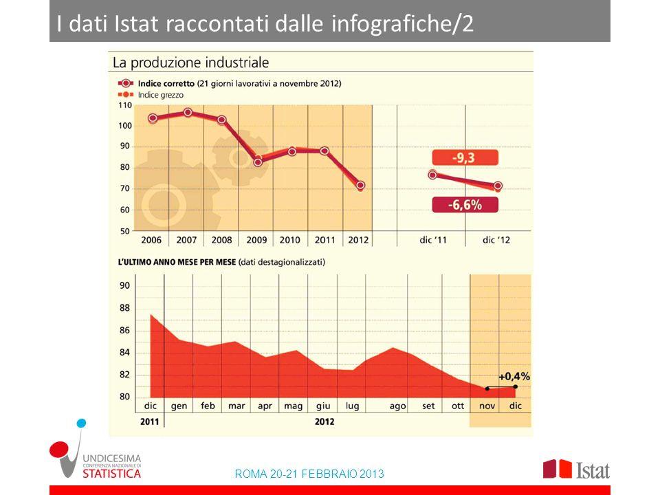 I dati Istat raccontati dalle infografiche/2