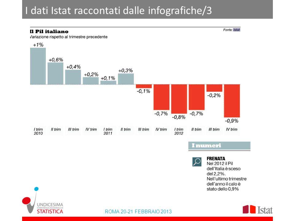 I dati Istat raccontati dalle infografiche/3