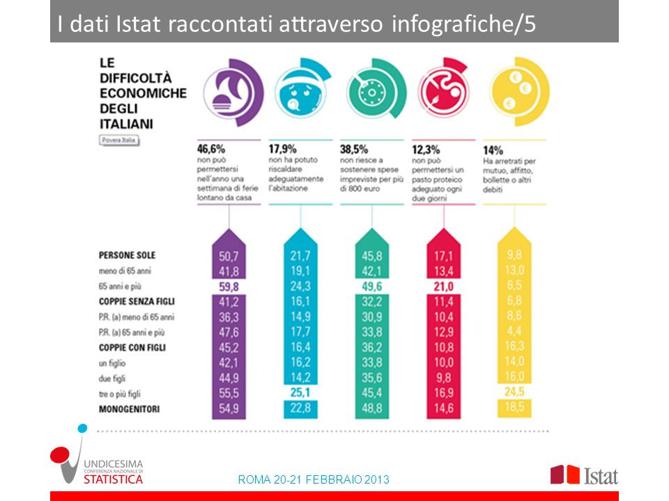 I dati Istat raccontati attraverso infografiche/5
