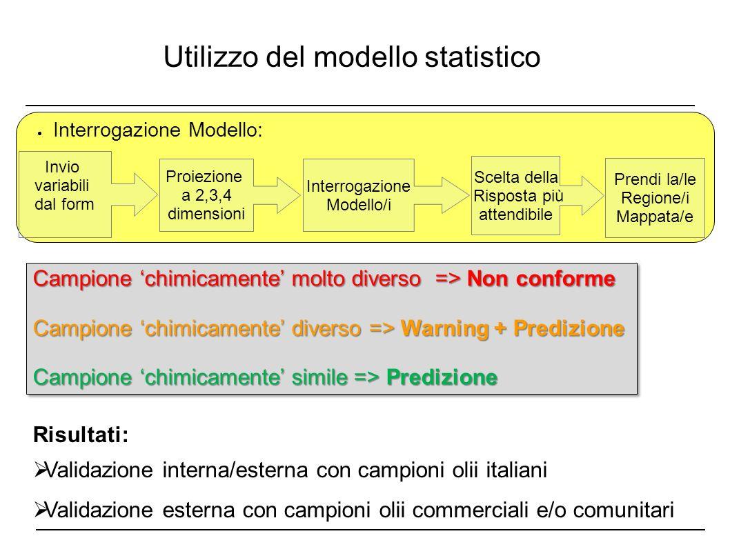 Utilizzo del modello statistico