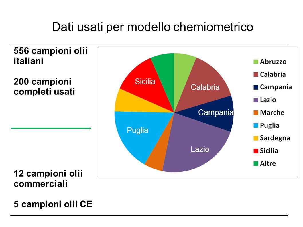 Dati usati per modello chemiometrico