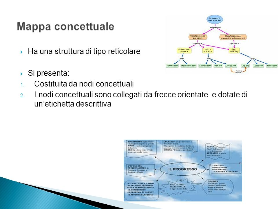 Mappa concettuale Ha una struttura di tipo reticolare Si presenta: