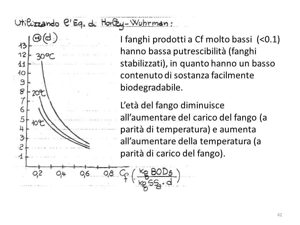 I fanghi prodotti a Cf molto bassi (<0