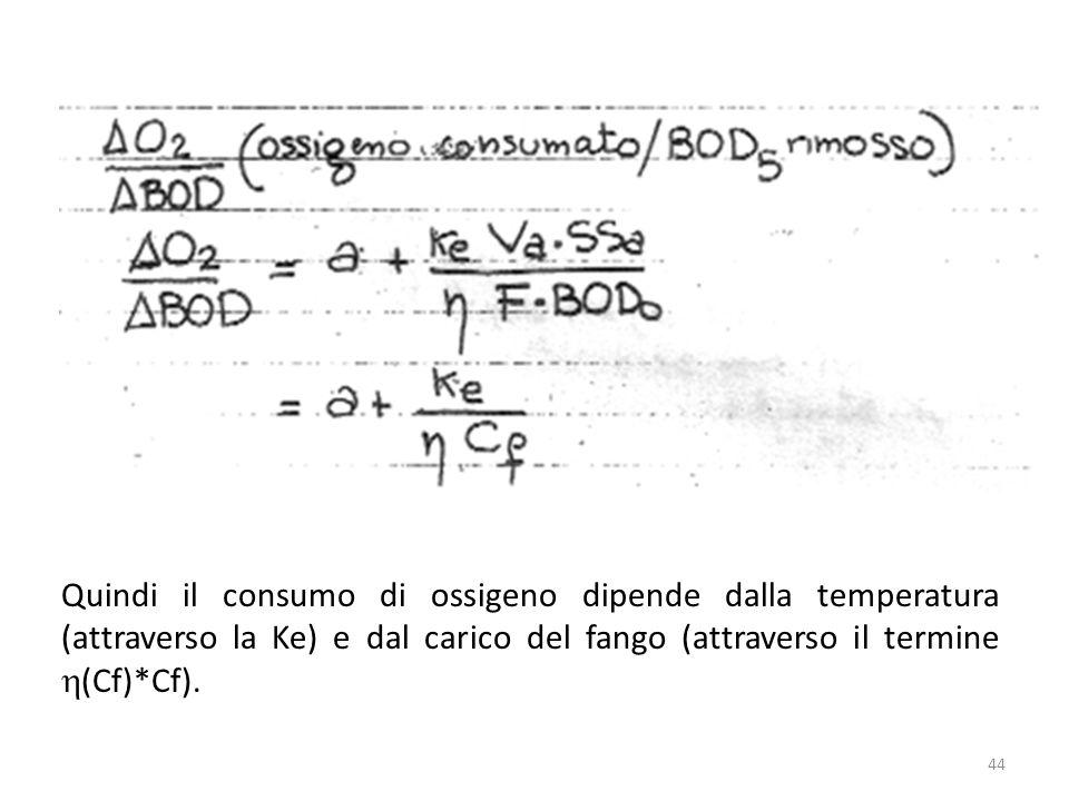 Quindi il consumo di ossigeno dipende dalla temperatura (attraverso la Ke) e dal carico del fango (attraverso il termine h(Cf)*Cf).