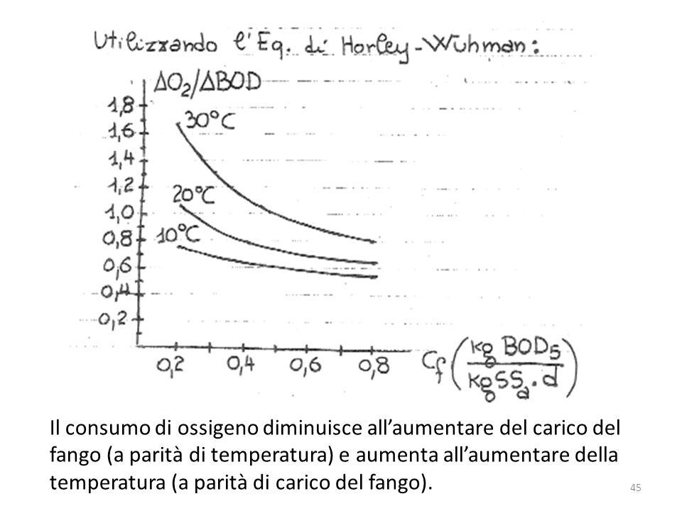 Il consumo di ossigeno diminuisce all'aumentare del carico del fango (a parità di temperatura) e aumenta all'aumentare della temperatura (a parità di carico del fango).