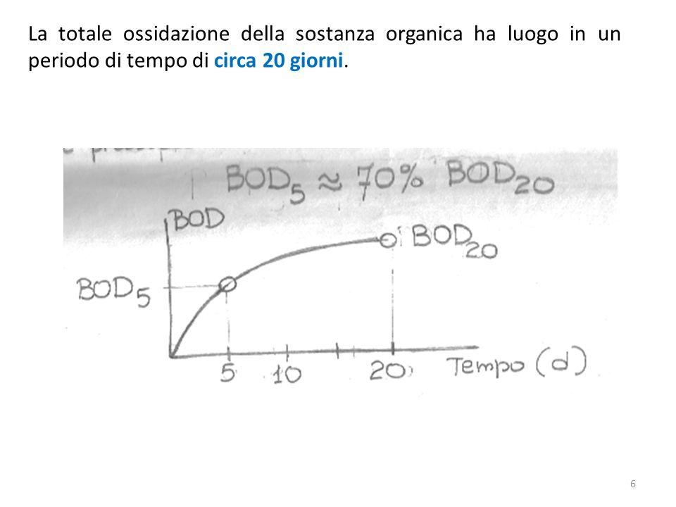 La totale ossidazione della sostanza organica ha luogo in un periodo di tempo di circa 20 giorni.