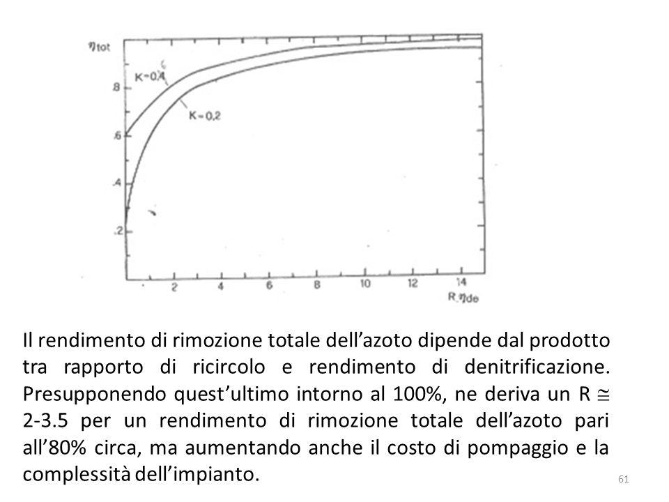 Il rendimento di rimozione totale dell'azoto dipende dal prodotto tra rapporto di ricircolo e rendimento di denitrificazione.