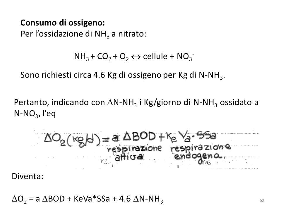 Consumo di ossigeno: Per l'ossidazione di NH3 a nitrato: NH3 + CO2 + O2  cellule + NO3- Sono richiesti circa 4.6 Kg di ossigeno per Kg di N-NH3.