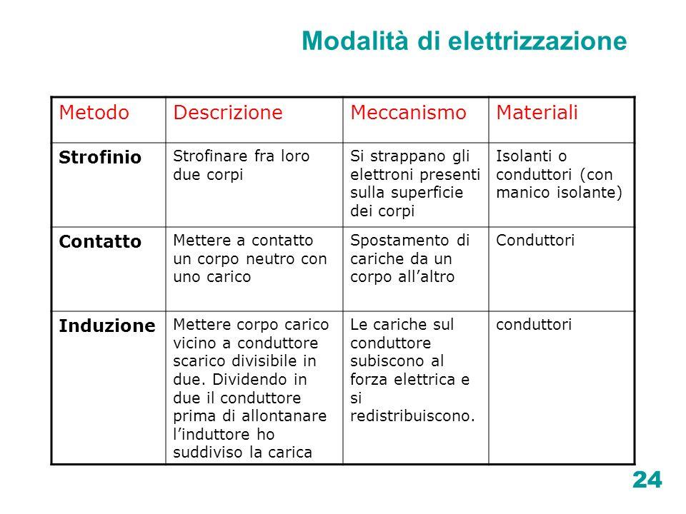 Modalità di elettrizzazione