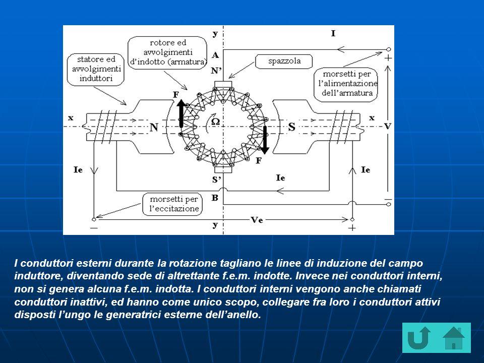 I conduttori esterni durante la rotazione tagliano le linee di induzione del campo induttore, diventando sede di altrettante f.e.m.
