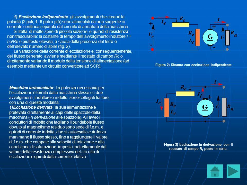 Figura 2) Dinamo con eccitazione indipendente