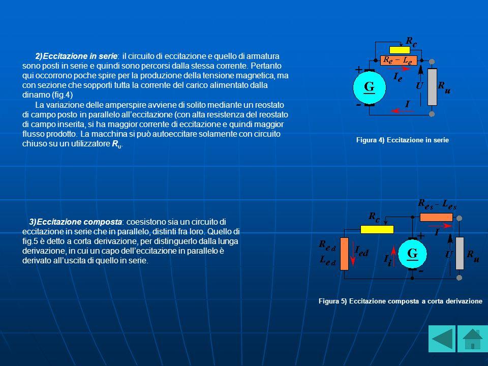2)Eccitazione in serie: il circuito di eccitazione e quello di armatura sono posti in serie e quindi sono percorsi dalla stessa corrente. Pertanto qui occorrono poche spire per la produzione della tensione magnetica, ma con sezione che sopporti tutta la corrente del carico alimentato dalla dinamo (fig.4)
