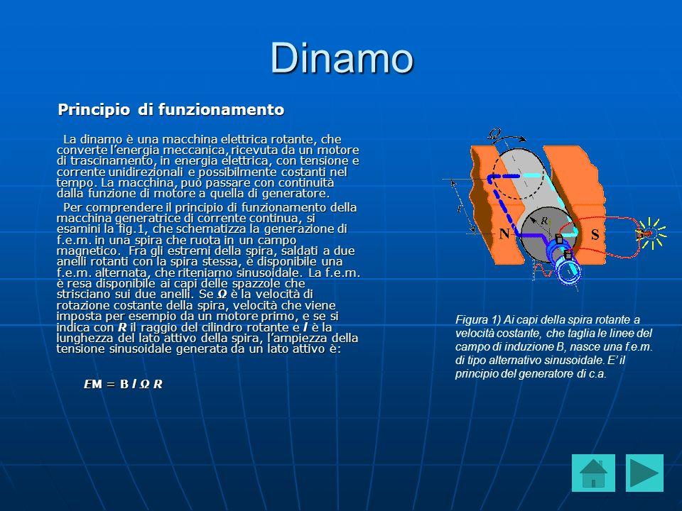 Dinamo Principio di funzionamento