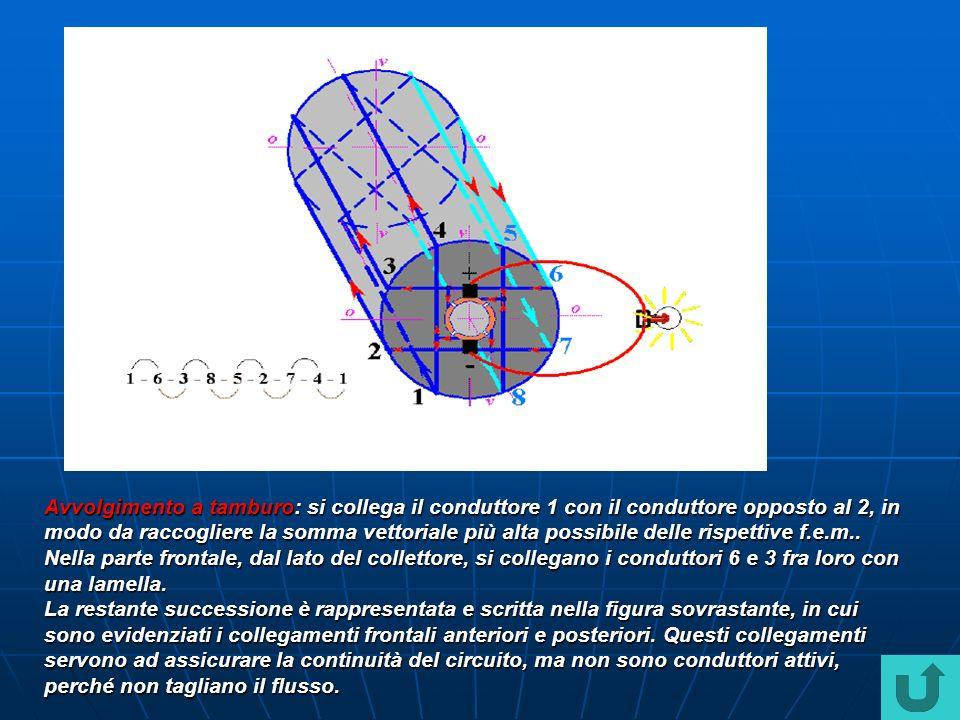 Avvolgimento a tamburo: si collega il conduttore 1 con il conduttore opposto al 2, in modo da raccogliere la somma vettoriale più alta possibile delle rispettive f.e.m.. Nella parte frontale, dal lato del collettore, si collegano i conduttori 6 e 3 fra loro con una lamella.