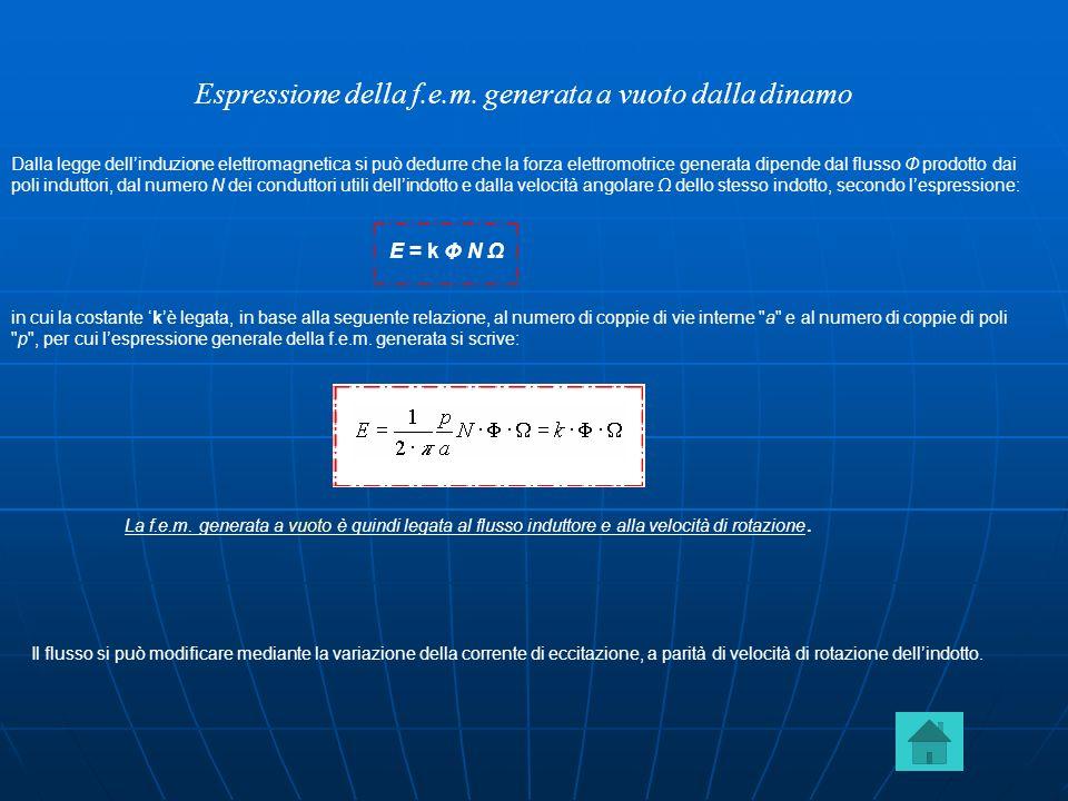Espressione della f.e.m. generata a vuoto dalla dinamo