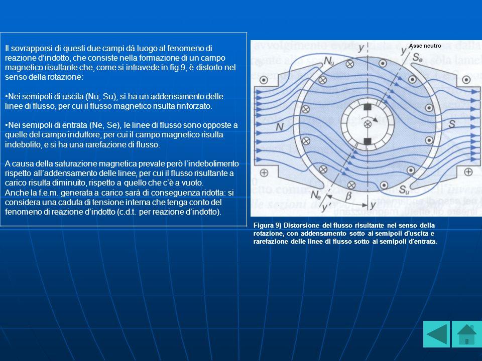 Il sovrapporsi di questi due campi dà luogo al fenomeno di reazione d'indotto, che consiste nella formazione di un campo magnetico risultante che, come si intravede in fig.9, è distorto nel senso della rotazione: