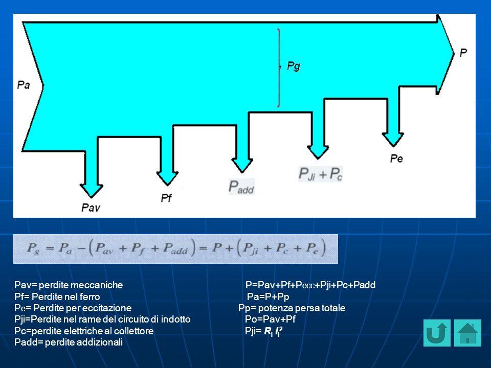Pav= perdite meccaniche P=Pav+Pf+Pecc+Pji+Pc+Padd