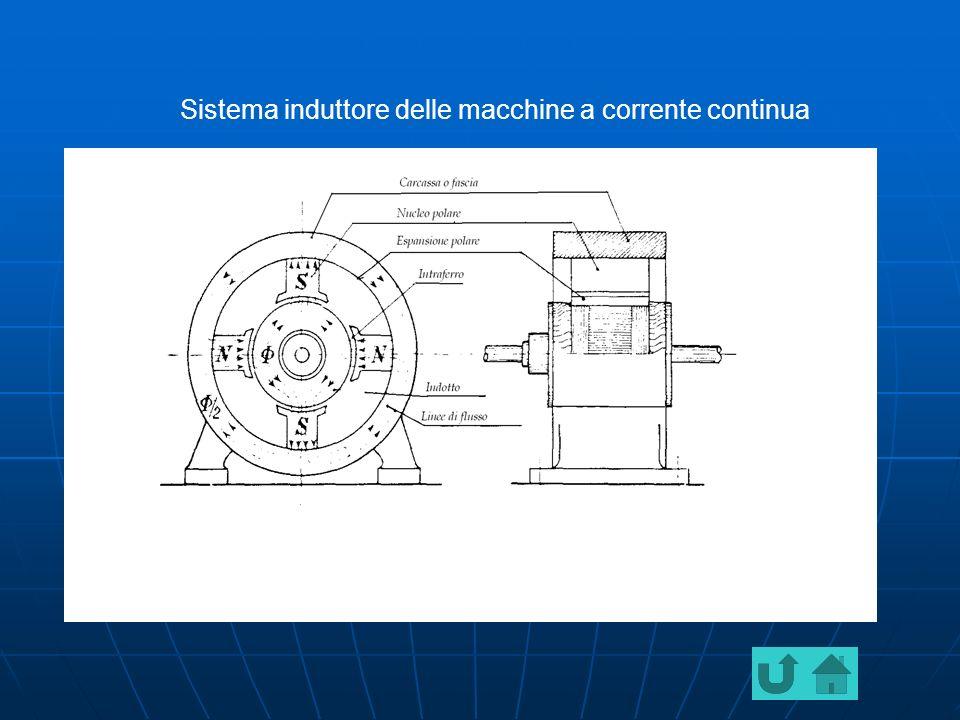 Sistema induttore delle macchine a corrente continua