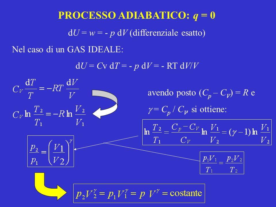 PROCESSO ADIABATICO: q = 0
