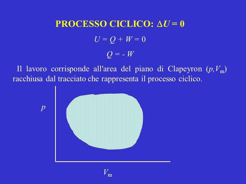 PROCESSO CICLICO: DU = 0 U = Q + W = 0 Q = - W